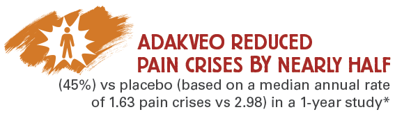 ADAKVEO reduced the number of pain crises by nearly half (45%) vs. placebo in a 1-year study